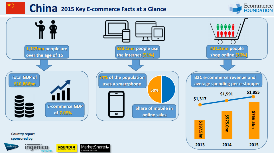 """Ecommerce Foundation Releases Annual """"China B2C E-Commerce Report 2016"""""""