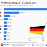 Top 10 Online Shops in Germany: Turnover Amazon.de three times bigger than number 2's OTTO
