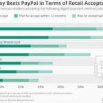 Apple Pay is leading in in-store retail in the USA