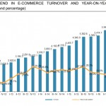 25% Growth for E-commerce in Spain
