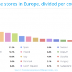 More than 800.000 online stores in Europe